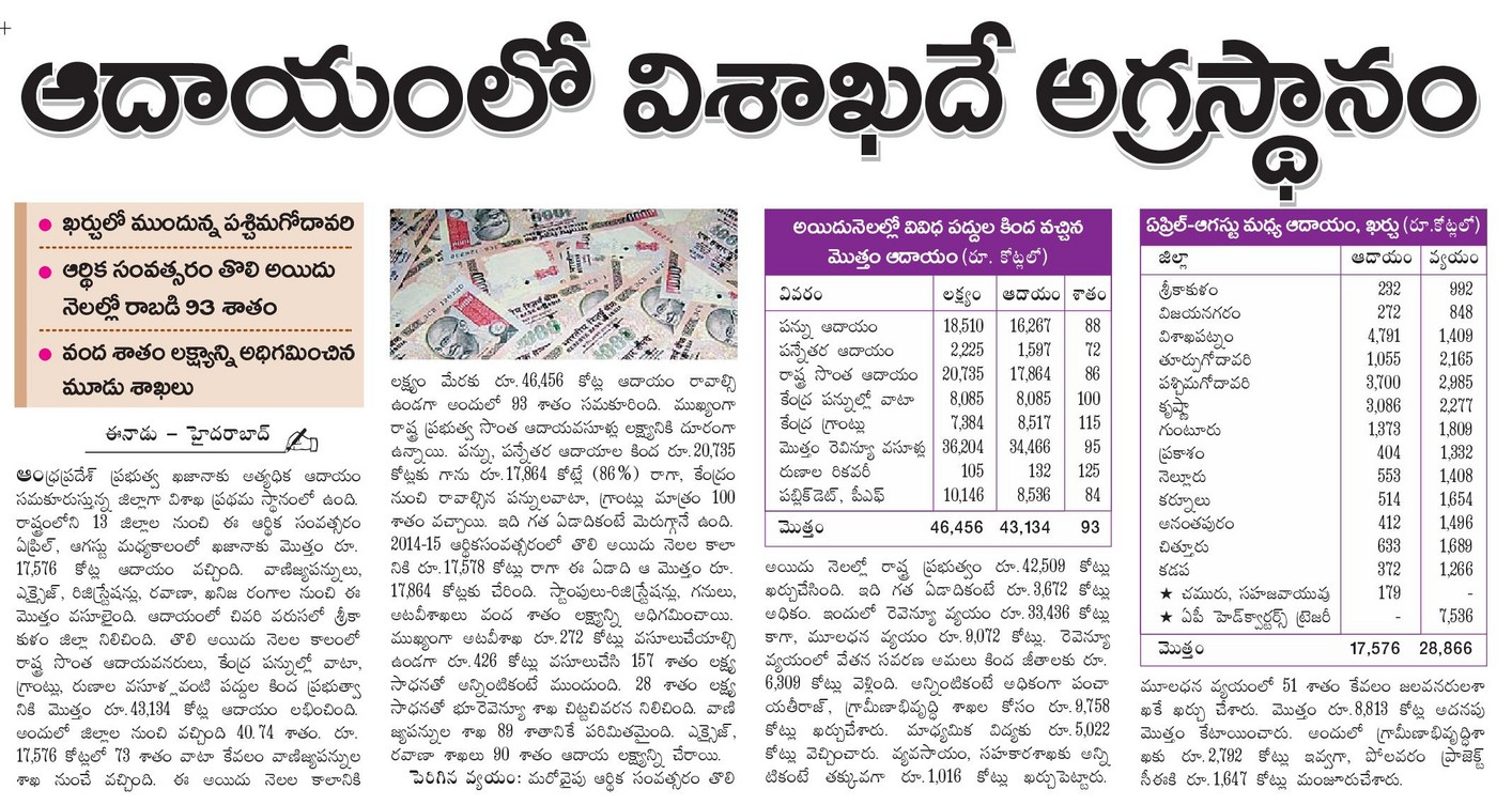 Vizag stands top place in Revenue