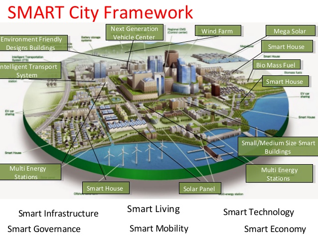 Central Government sanctioned 192 crores to Prepare smart city Plans